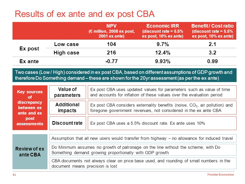 53 Frontier Economics Results of ex ante and ex post CBA NPV ( million, 2008 ex post, 2001 ex ante) Economic IRR (discount rate = 5.5% ex post, 10% ex