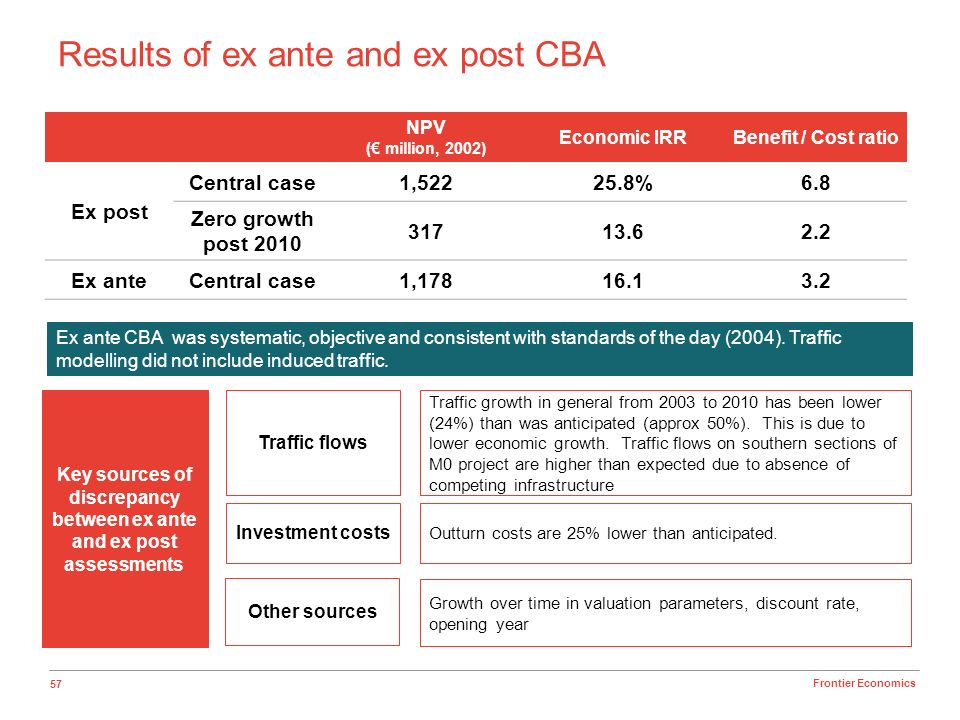 57 Frontier Economics Results of ex ante and ex post CBA NPV ( million, 2002) Economic IRRBenefit / Cost ratio Ex post Central case1,52225.8%6.8 Zero
