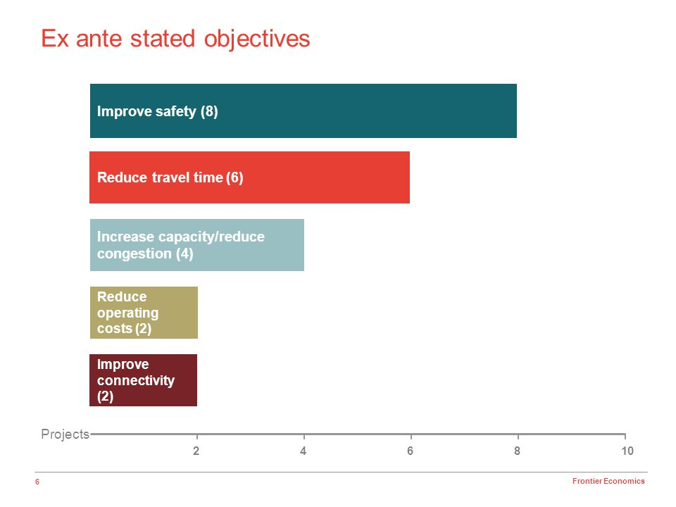 6 Frontier Economics Ex ante stated objectives Reduce travel time (6) Increase capacity/reduce congestion (4) Reduce operating costs (2) Improve safet