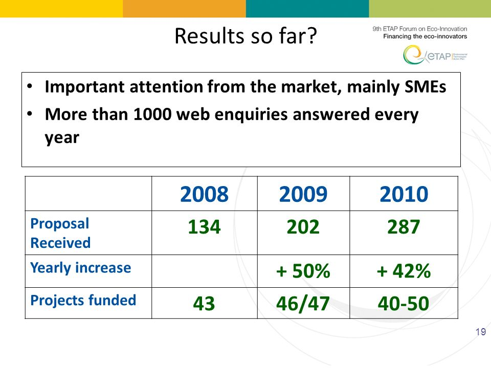 19 200820092010 Proposal Received 134202287 Yearly increase + 50%+ 42% Projects funded 4346/4740-50 Important attention from the market, mainly SMEs M