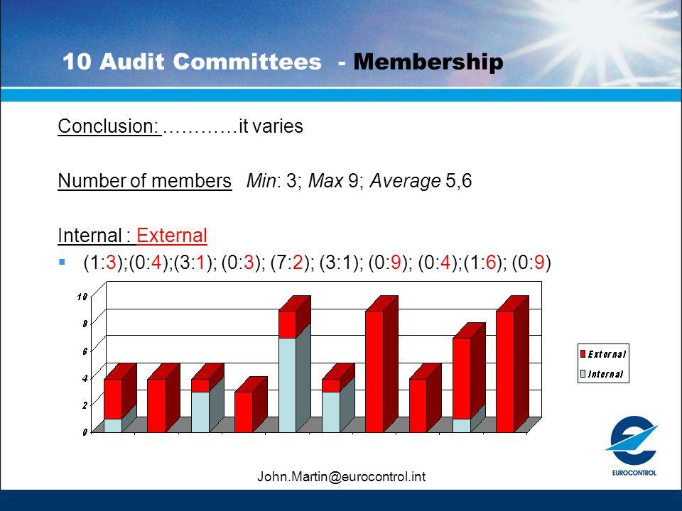 John.Martin@eurocontrol.int 10 Audit Committees - Membership Conclusion: …………it varies Number of members Min: 3; Max 9; Average 5,6 Internal : Externa