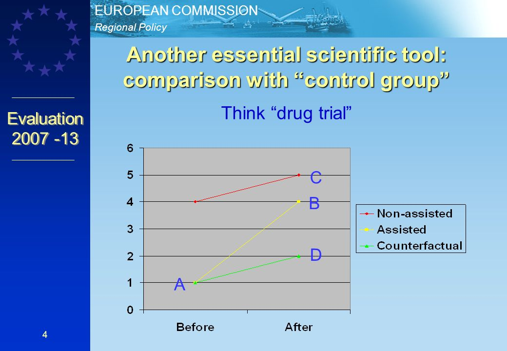 Regional Policy EUROPEAN COMMISSION Evaluation Another essential scientific tool: comparison with control group Think drug trial A B C D