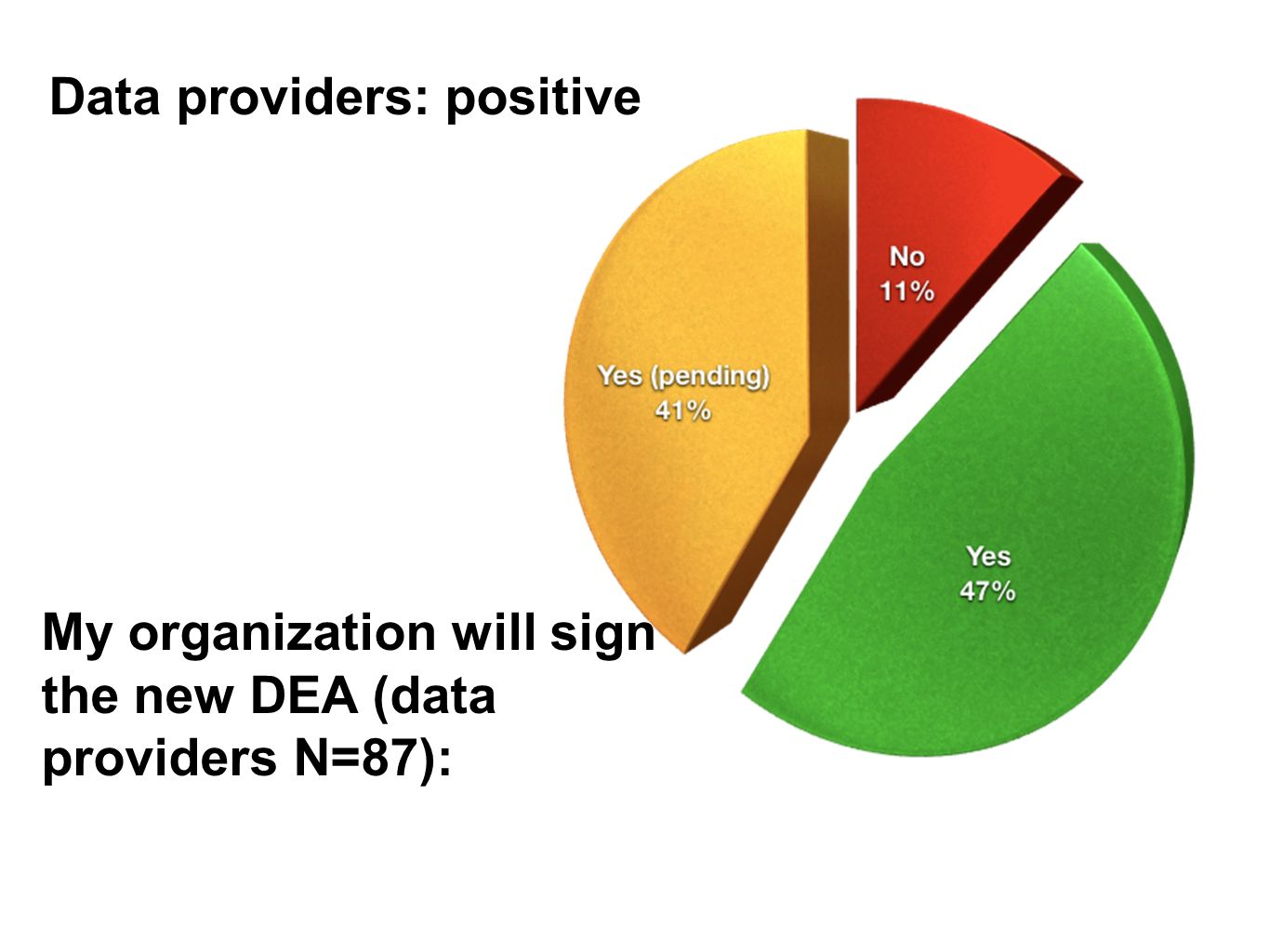 My organization will sign the new DEA (data providers N=87): Data providers: positive