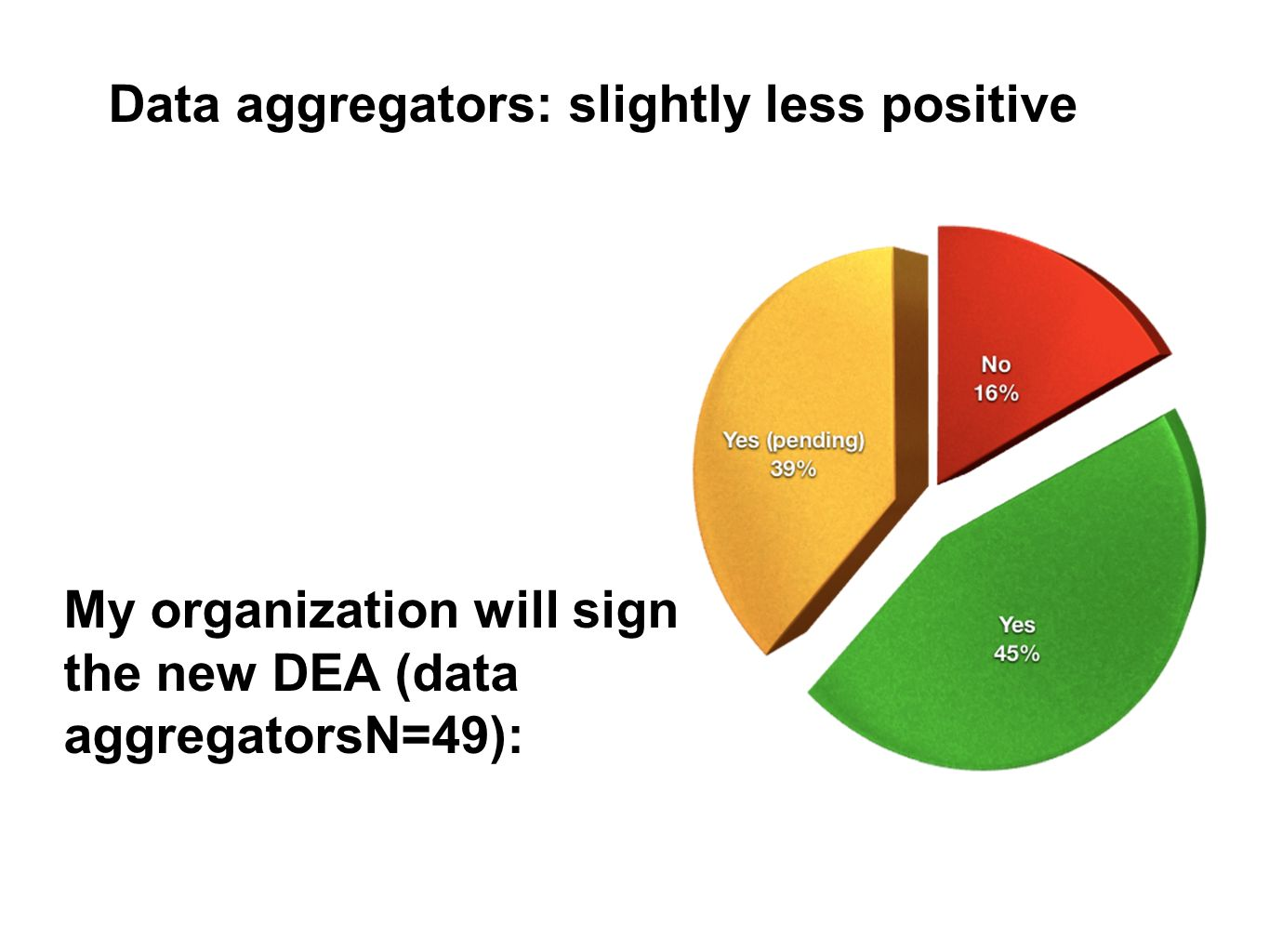 My organization will sign the new DEA (data aggregatorsN=49): Data aggregators: slightly less positive