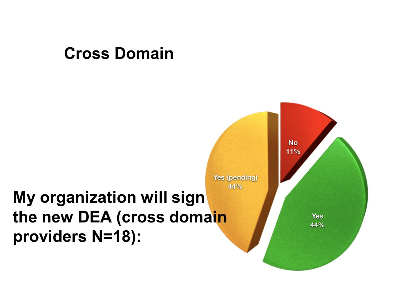Cross Domain My organization will sign the new DEA (cross domain providers N=18):