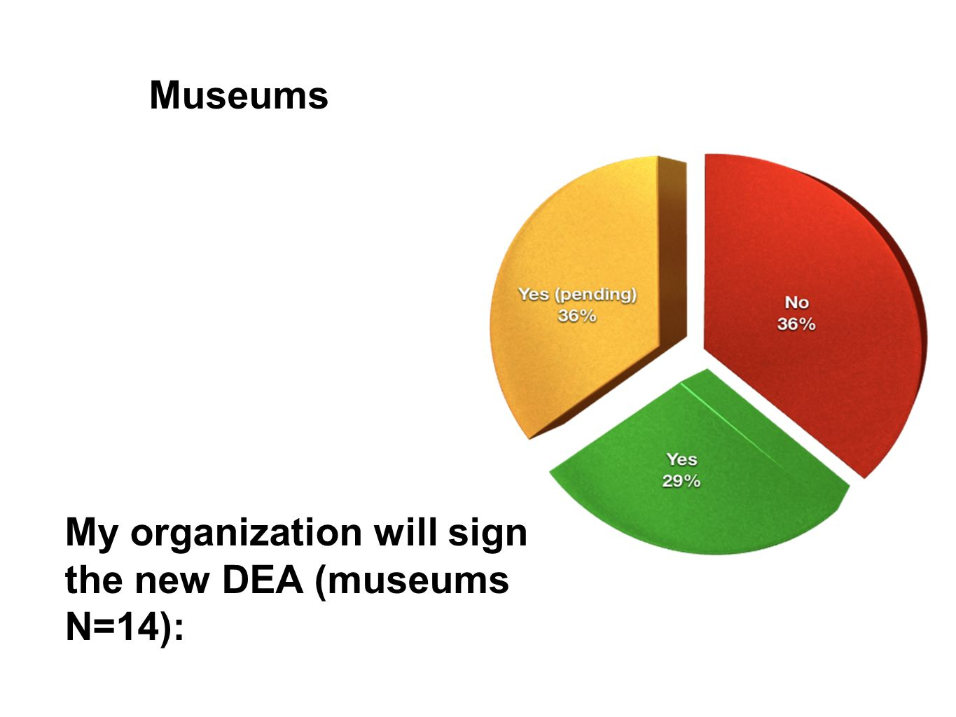 Museums My organization will sign the new DEA (museums N=14):