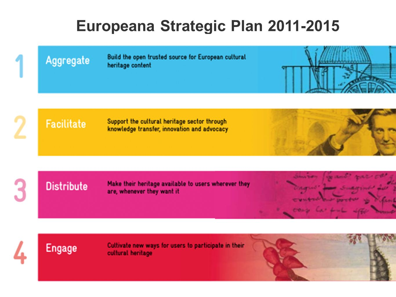 AGGREGATE DISTRIBUTE FACILITATE 1 3 2 ENGAGE 4 Europeana Strategic Plan 2011-2015