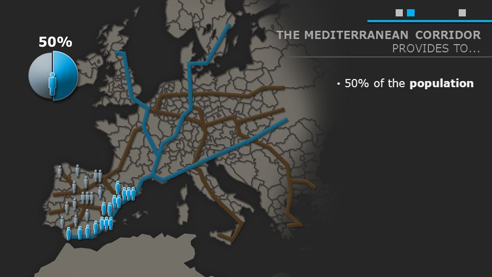 OBJECTIVE OF THE MEDITERRANEAN CORRIDOR · improve our transport capabilities · reach the European average share of railway Spain