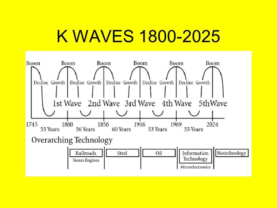 K WAVES 1800-2025