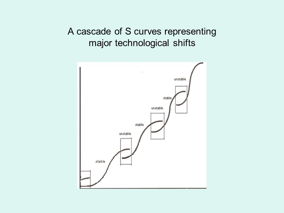 A cascade of S curves representing major technological shifts