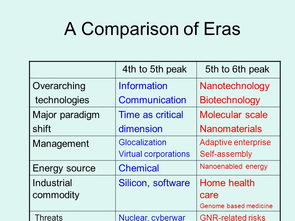 A Comparison of Eras 4th to 5th peak 5th to 6th peak Overarching technologies Information Communication Nanotechnology Biotechnology Major paradigm shift Time as critical dimension Molecular scale Nanomaterials Management Glocalization Virtual corporations Adaptive enterprise Self-assembly Energy sourceChemical Nanoenabled energy Industrial commodity Silicon, softwareHome health care Genome based medicine ThreatsNuclear, cyberwarGNR-related risks