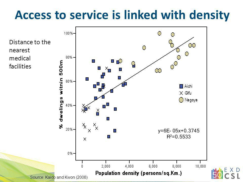 Access to service is linked with density Distance to the nearest medical facilities Source: Kaido and Kwon (2008)