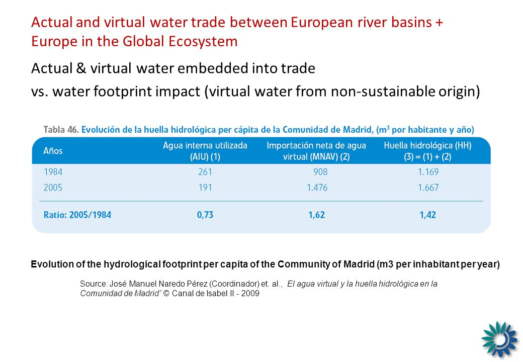 Actual and virtual water trade between European river basins + Europe in the Global Ecosystem Actual & virtual water embedded into trade vs. water foo