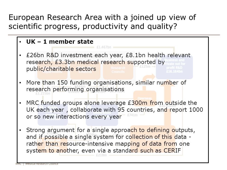 European Research Area with a joined up view of scientific progress, productivity and quality? UK – 1 member state £26bn R&D investment each year, £8.
