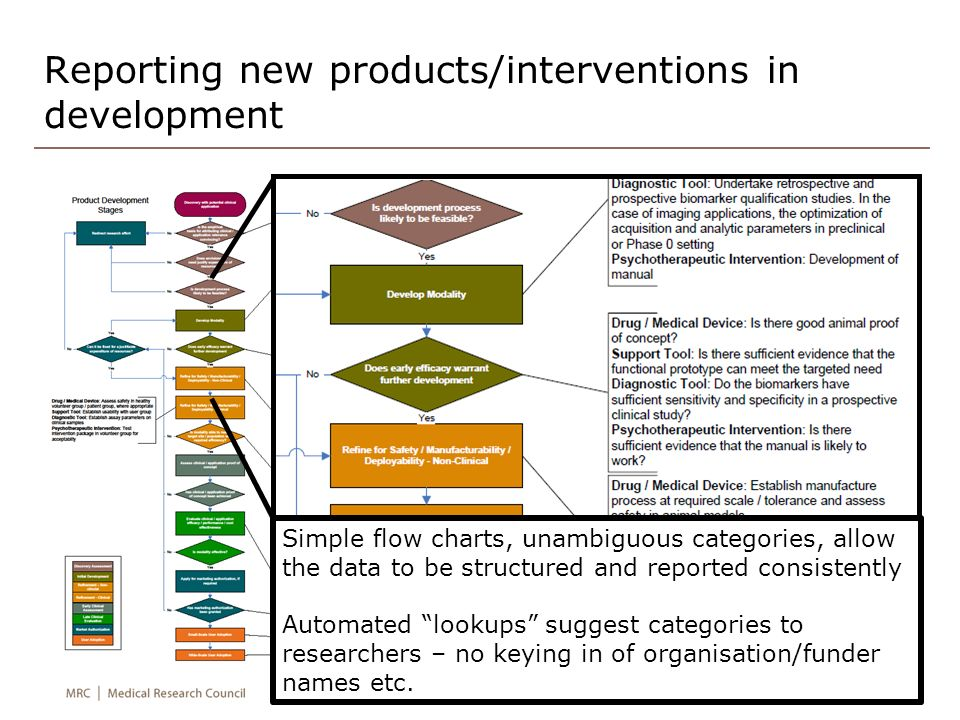 Reporting new products/interventions in development Categorisation for products and interventions based on NCI translational research flowcharts and US DoD technology readiness levels Simple flow charts, unambiguous categories, allow the data to be structured and reported consistently Automated lookups suggest categories to researchers – no keying in of organisation/funder names etc.