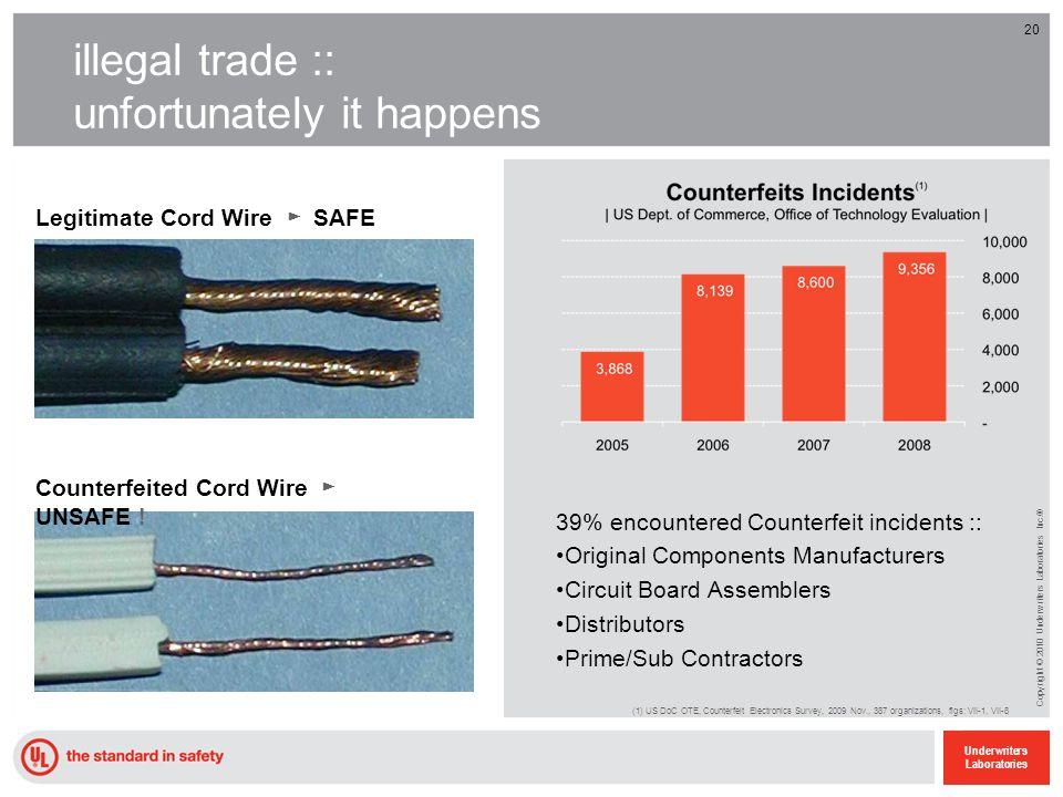 20 Underwriters Laboratories Copyright © 2010 Underwriters Laboratories Inc.® 20 illegal trade :: unfortunately it happens Legitimate Cord Wire SAFE C