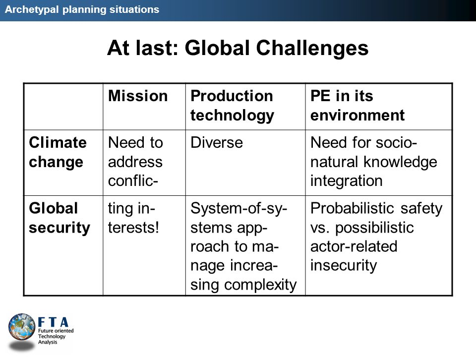Archetypal planning situations At last: Global Challenges MissionProduction technology PE in its environment Climate change Need to address conflic- DiverseNeed for socio- natural knowledge integration Global security ting in- terests.