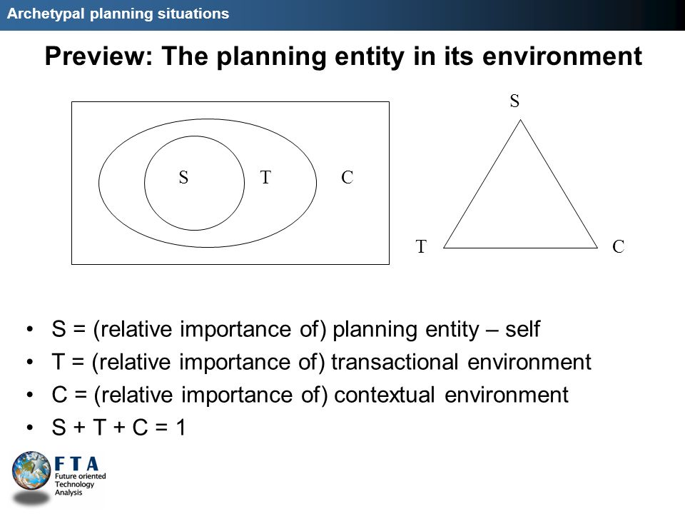 Archetypal planning situations Preview: The planning entity in its environment S = (relative importance of) planning entity – self T = (relative importance of) transactional environment C = (relative importance of) contextual environment S + T + C = 1 STC S TC