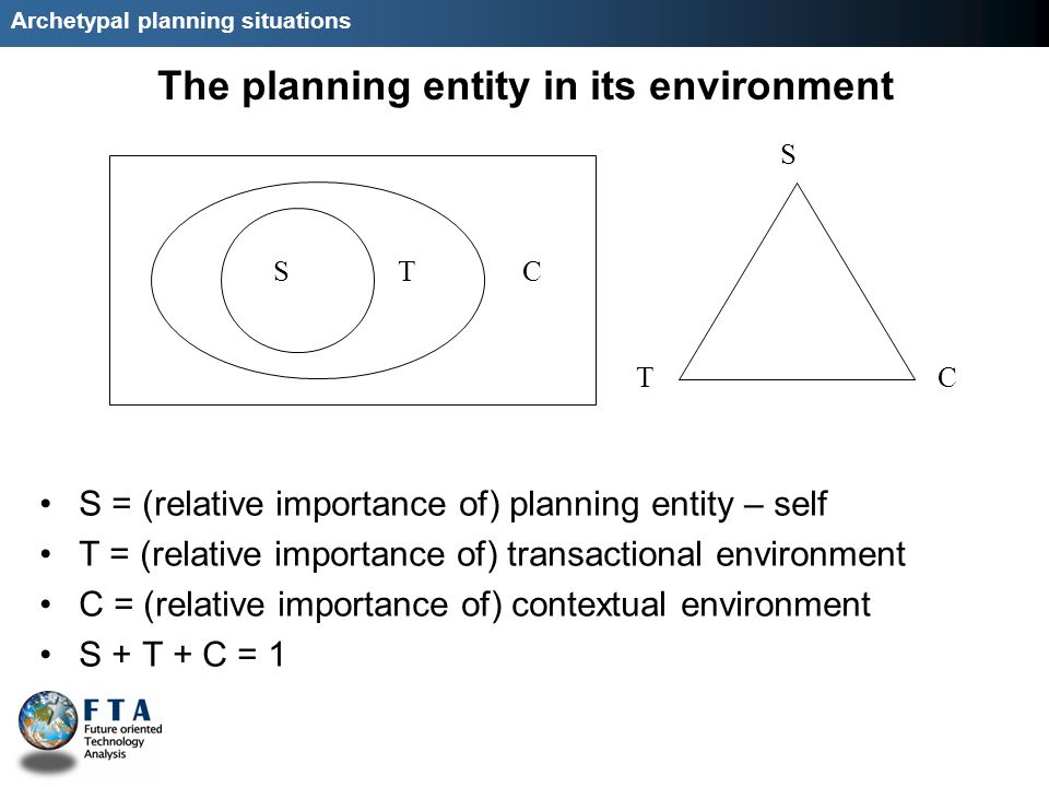 Archetypal planning situations The planning entity in its environment S = (relative importance of) planning entity – self T = (relative importance of) transactional environment C = (relative importance of) contextual environment S + T + C = 1 STC S TC