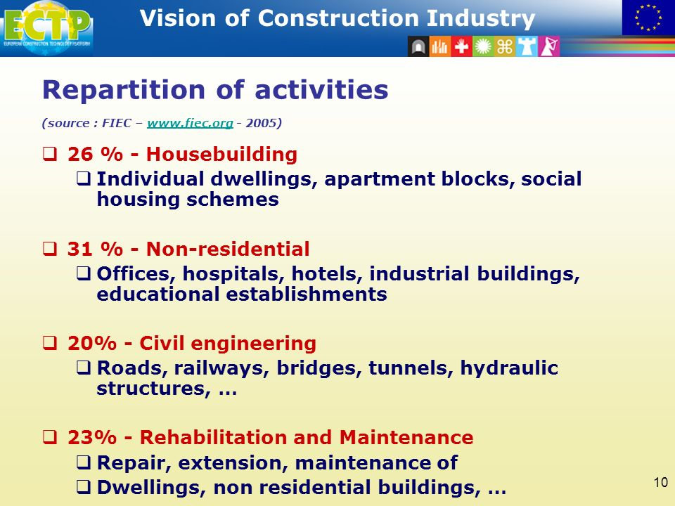 STRATEGIC RESEARCH AGENDA Vision of Construction Industry 10 Repartition of activities (source : FIEC – www.fiec.org - 2005)www.fiec.org 26 % - Housebuilding Individual dwellings, apartment blocks, social housing schemes 31 % - Non-residential Offices, hospitals, hotels, industrial buildings, educational establishments 20% - Civil engineering Roads, railways, bridges, tunnels, hydraulic structures, … 23% - Rehabilitation and Maintenance Repair, extension, maintenance of Dwellings, non residential buildings, …