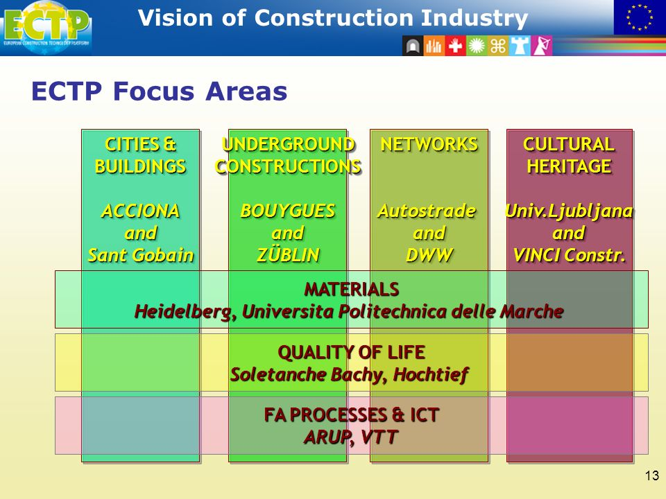 STRATEGIC RESEARCH AGENDA Vision of Construction Industry 13 ECTP Focus Areas CITIES & BUILDINGS ACCIONAand Sant Gobain CITIES & BUILDINGS ACCIONAand Sant Gobain UNDERGROUND CONSTRUCTIONS BOUYGUESandZÜBLIN BOUYGUESandZÜBLINNETWORKSAutostradeandDWWNETWORKSAutostradeandDWWCULTURALHERITAGEUniv.Ljubljanaand VINCI Constr.