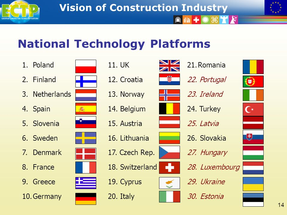 STRATEGIC RESEARCH AGENDA Vision of Construction Industry 14 National Technology Platforms 1.Poland 2.Finland 3.