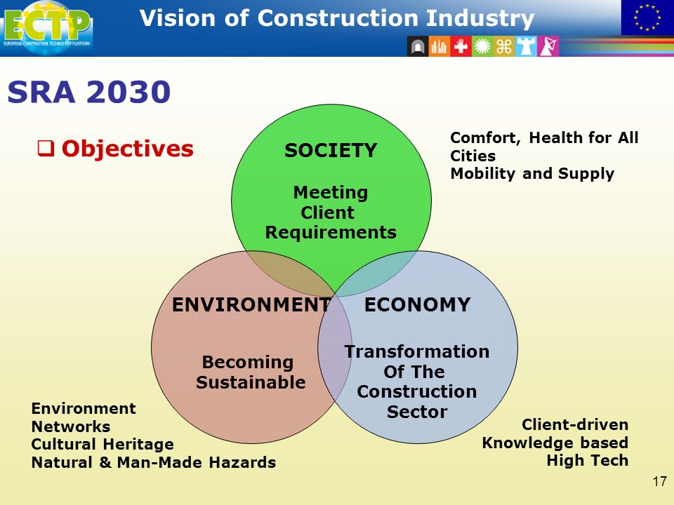 STRATEGIC RESEARCH AGENDA Vision of Construction Industry 17 SRA 2030 Meeting Client Requirements Becoming Sustainable Transformation Of The Construction Sector Comfort, Health for All Cities Mobility and Supply Environment Networks Cultural Heritage Natural & Man-Made Hazards Client-driven Knowledge based High Tech Objectives SOCIETY ENVIRONMENTECONOMY