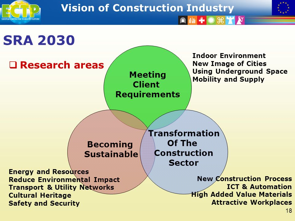 STRATEGIC RESEARCH AGENDA Vision of Construction Industry 18 SRA 2030 Meeting Client Requirements Becoming Sustainable Transformation Of The Construction Sector Indoor Environment New Image of Cities Using Underground Space Mobility and Supply Energy and Resources Reduce Environmental Impact Transport & Utility Networks Cultural Heritage Safety and Security New Construction Process ICT & Automation High Added Value Materials Attractive Workplaces Research areas