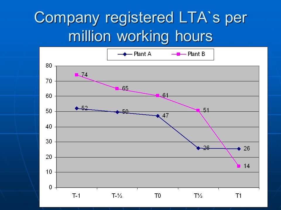 Company registered LTA`s per million working hours
