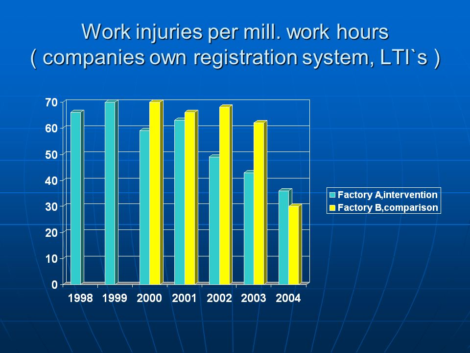 Work injuries per mill. work hours ( companies own registration system, LTI`s )