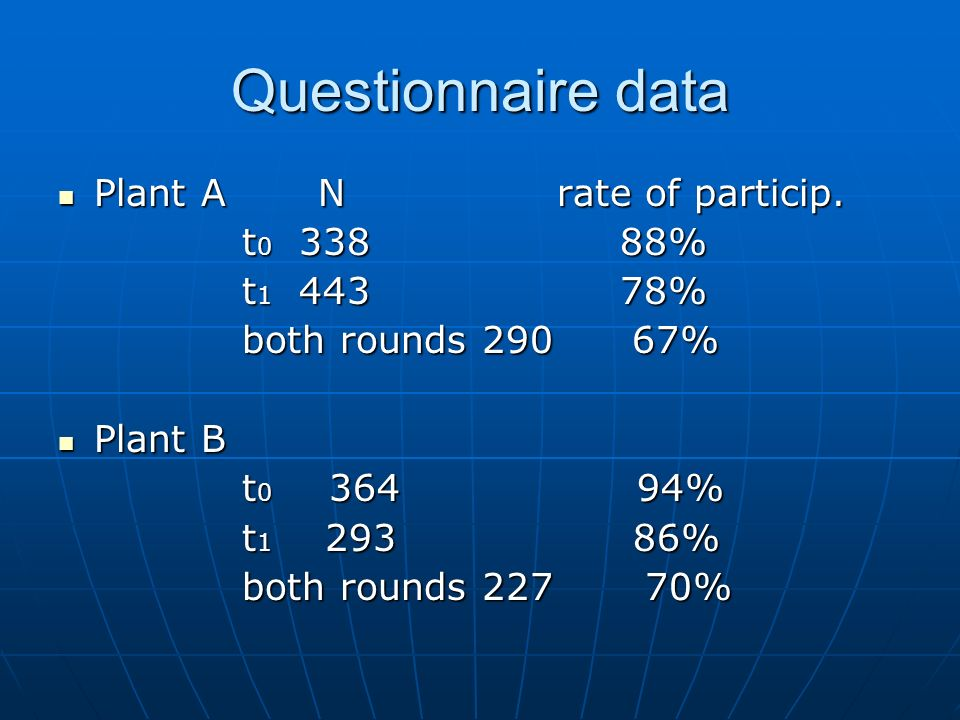 Questionnaire data Plant A N rate of particip. Plant A N rate of particip.