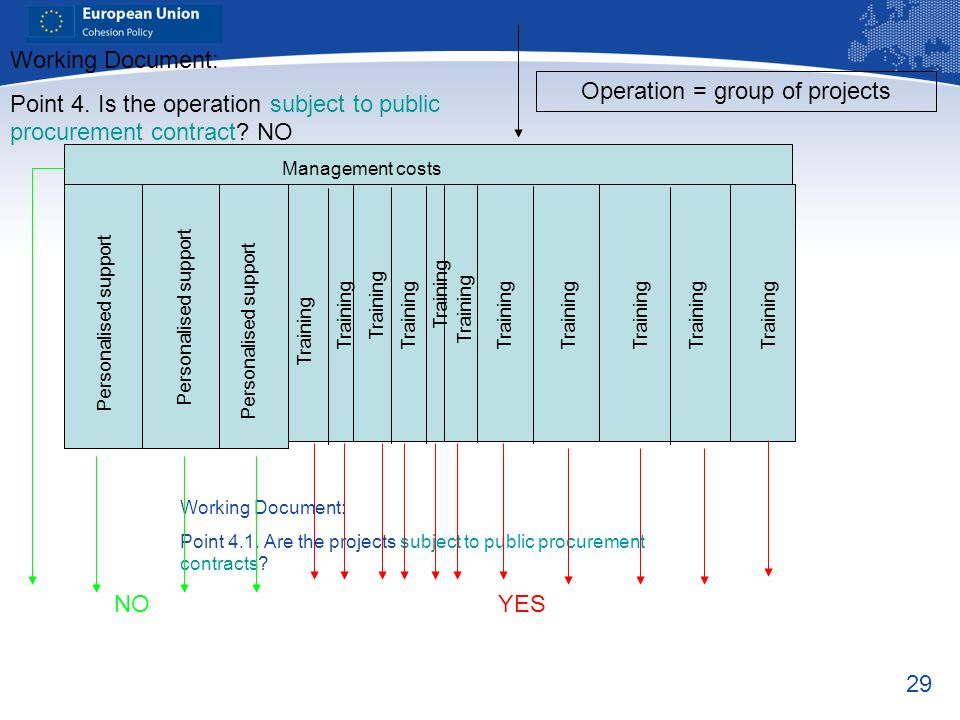 29 Working Document: Point 4.1. Are the projects subject to public procurement contracts? Working Document: Point 4. Is the operation subject to publi