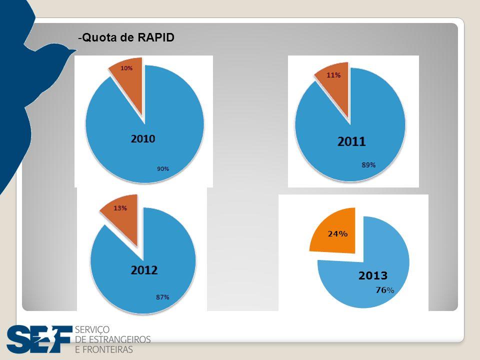 -Quota de RAPID 24%