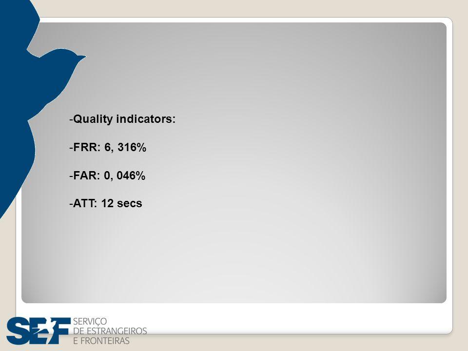 -Quality indicators: -FRR: 6, 316% -FAR: 0, 046% -ATT: 12 secs