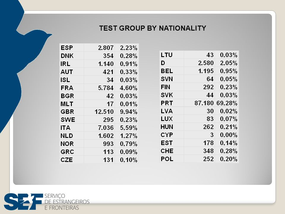 TEST GROUP BY NATIONALITY