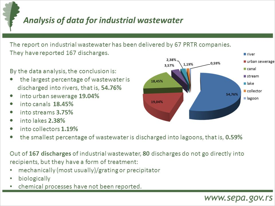 Analysis of data for industrial wastewater The report on industrial wastewater has been delivered by 67 PRTR companies. They have reported 167 dischar