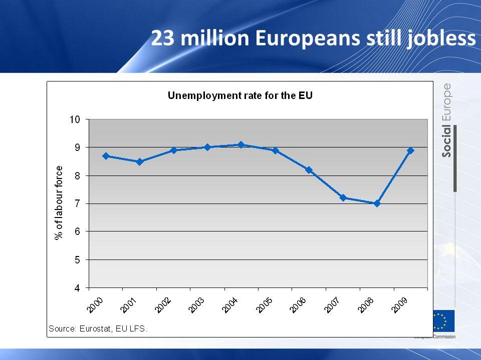 23 million Europeans still jobless