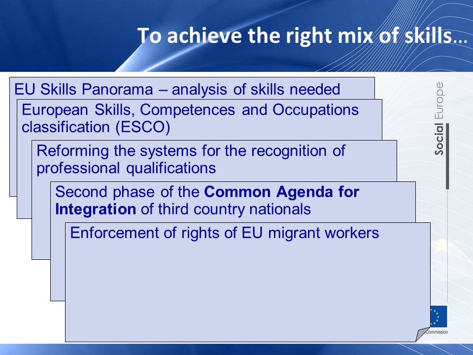 To achieve the right mix of skills… EU Skills Panorama – analysis of skills needed European Skills, Competences and Occupations classification (ESCO) Reforming the systems for the recognition of professional qualifications Second phase of the Common Agenda for Integration of third country nationals Enforcement of rights of EU migrant workers