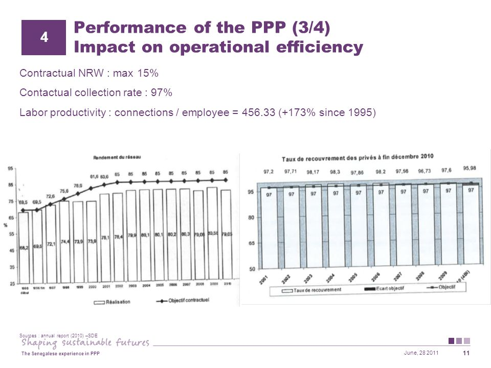 June, 28 2011 The Senegalese experience in PPP 11 Performance of the PPP (3/4) Impact on operational efficiency Contractual NRW : max 15% Contactual collection rate : 97% Labor productivity : connections / employee = 456.33 (+173% since 1995) 4 Sources : annual report (2010) –SDE