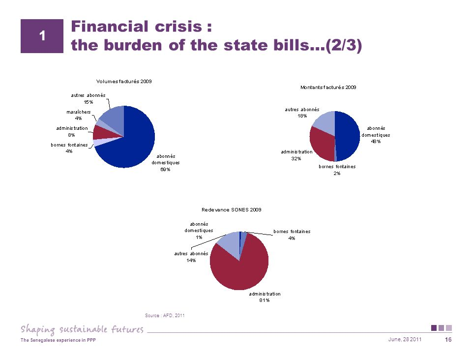 June, 28 2011 The Senegalese experience in PPP 16 Financial crisis : the burden of the state bills…(2/3) 1 Source : AFD, 2011