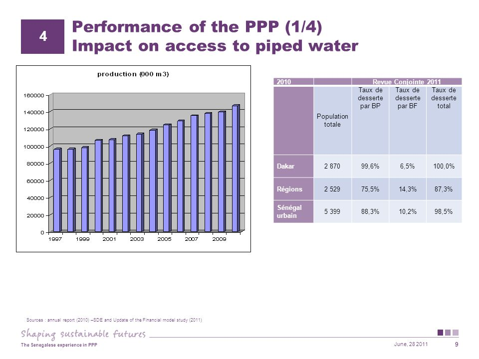 June, 28 2011 The Senegalese experience in PPP 9 Performance of the PPP (1/4) Impact on access to piped water 2010 Revue Conjointe 2011 Population totale Taux de desserte par BP Taux de desserte par BF Taux de desserte total Dakar2 87099,6%6,5%100,0% Régions2 52975,5%14,3%87,3% Sénégal urbain 5 39988,3%10,2%98,5% 4 Sources : annual report (2010) –SDE and Update of the Financial model study (2011)