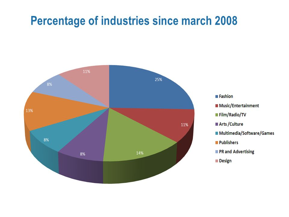 Percentage of industries since march 2008