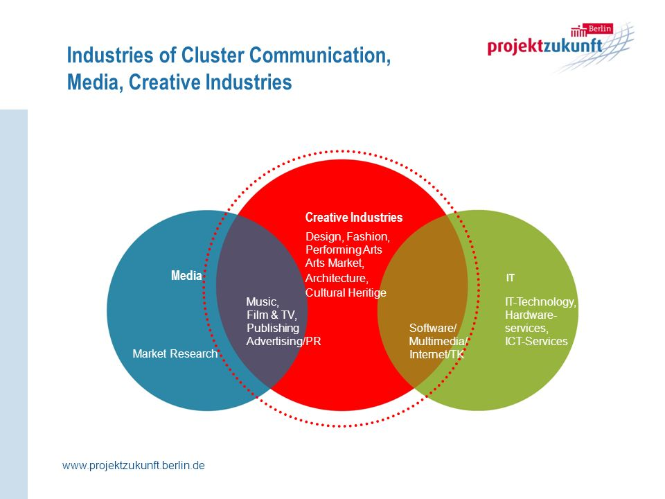 Industries of Cluster Communication, Media, Creative Industries IT Creative Industries Design, Fashion, Performing Arts Arts Market, Architecture, Cultural Heritige Music, Film & TV, Publishing Advertising/PR Media Software/ Multimedia/ Internet/TK Market Research IT-Technology, Hardware- services, ICT-Services www.projektzukunft.berlin.de