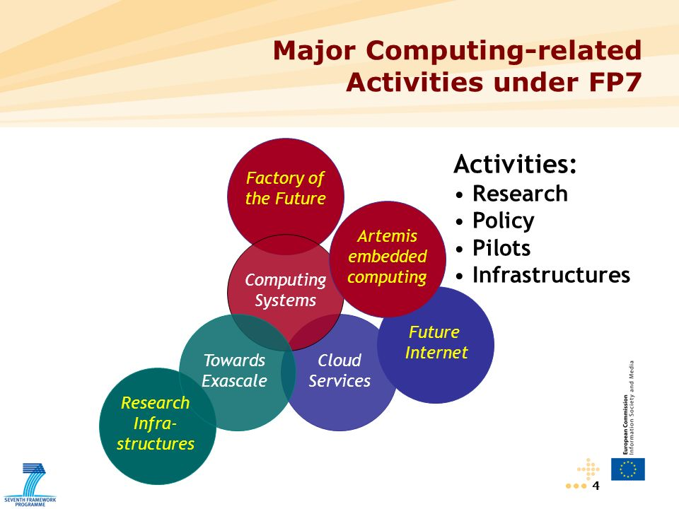 4 Major Computing-related Activities under FP7 Computing Systems Towards Exascale Research Infra- structures Factory of the Future Future Internet Cloud Services Activities: Research Policy Pilots Infrastructures Artemis embedded computing