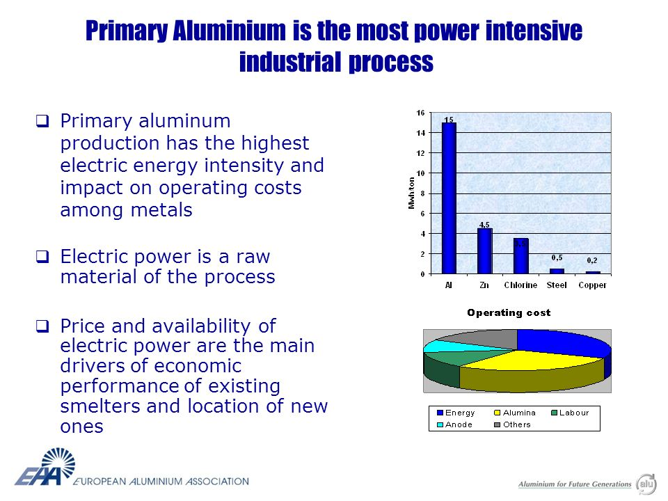 Primary Aluminium is the most power intensive industrial process Primary aluminum production has the highest electric energy intensity and impact on operating costs among metals Electric power is a raw material of the process Price and availability of electric power are the main drivers of economic performance of existing smelters and location of new ones