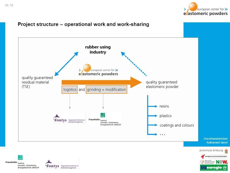 Nr. 10 Gecofinancierd door Kofinanziert durch Project structure – operational work and work-sharing