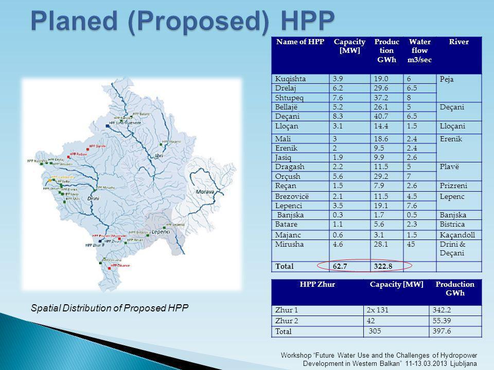 Name of HPPCapacity [MW] Produc tion GWh Water flow m3/sec River Kuqishta3.93.919.06 Peja Drelaj6.26.229.66.5 Shtupeq7.67.637.28 Bellajë5.25.226.15Deç