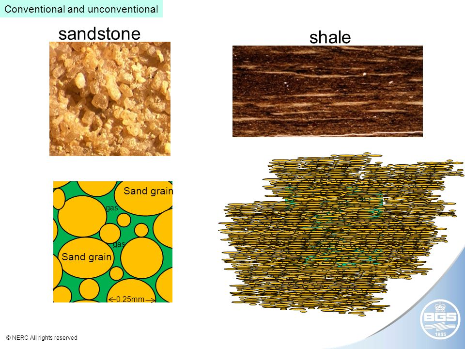 © NERC All rights reserved Sand grain gas 0.25mm shale sandstone Conventional and unconventional
