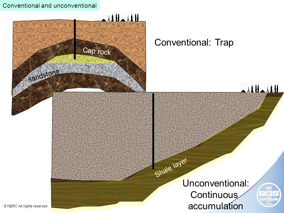© NERC All rights reserved Shale layer sandstone Cap rock Conventional: Trap Unconventional: Continuous accumulation Conventional and unconventional