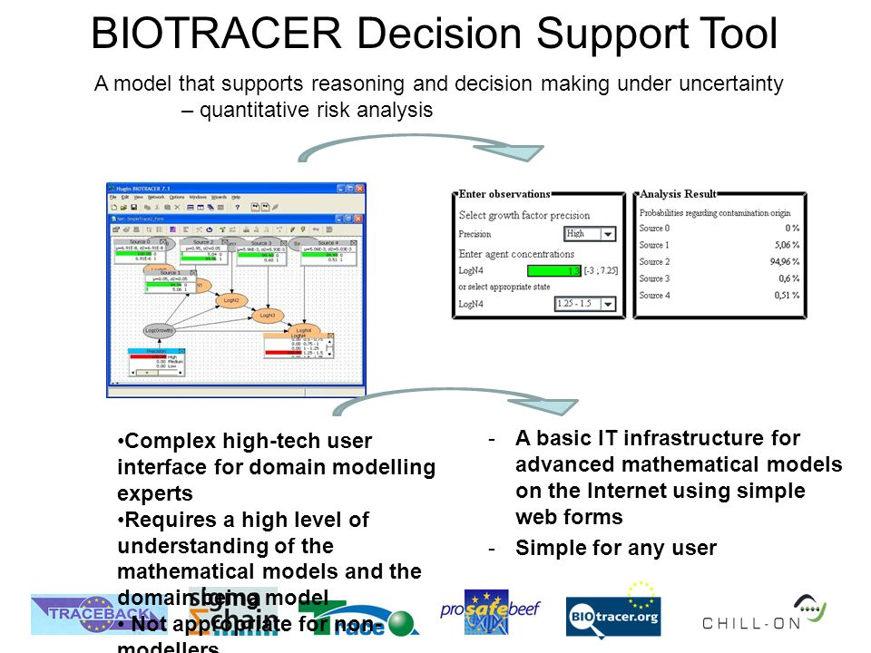 BIOTRACER Decision Support Tool A model that supports reasoning and decision making under uncertainty – quantitative risk analysis Complex high-tech user interface for domain modelling experts Requires a high level of understanding of the mathematical models and the domain being model Not appropriate for non- modellers -A basic IT infrastructure for advanced mathematical models on the Internet using simple web forms -Simple for any user